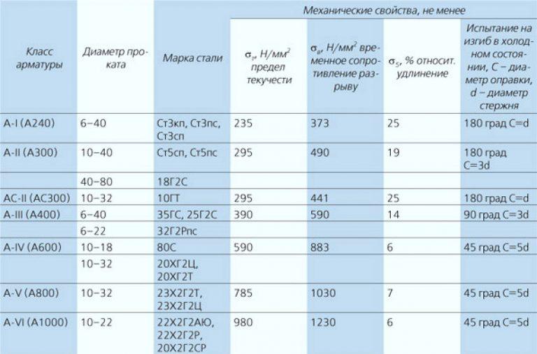 арматура параметры